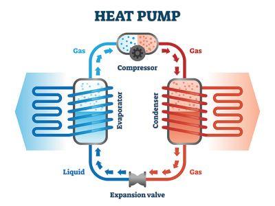 heat pump covington
